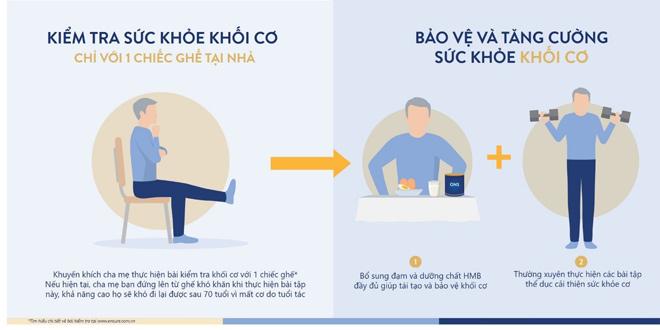 Hãy đồng hành cùng cha mẹ trong hành trình bảo vệ sức khỏe cơ - 1