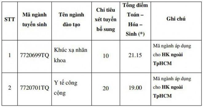 ĐH Sư phạm TP.HCM và Y khoa Phạm Ngọc Thạch tuyển sinh bổ sung - 1