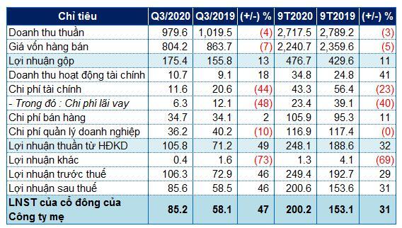 Xuất nhiều đơn khẩu trang và đồ bảo hộ, TCM báo lãi quý 3 tăng 47% - 1