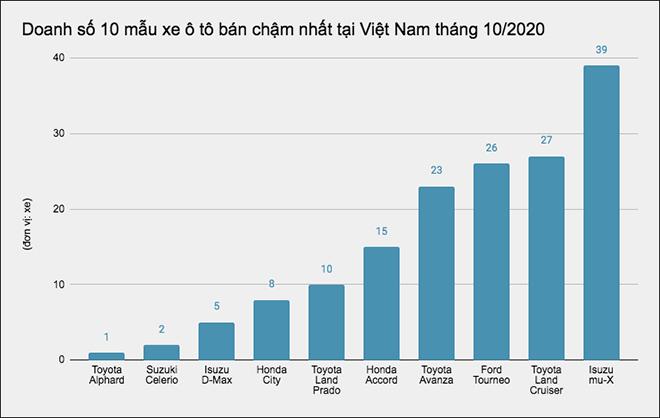 """Đây là 10 mẫu ô tô bán """"ế"""" nhất tại Việt Nam tháng 10/2020 - 1"""