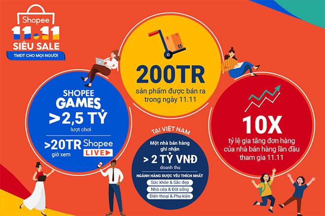 Shopee thúc đẩy nền kinh tế kỹ thuật số của khu vực thông qua sự kiện 11.11 - 1