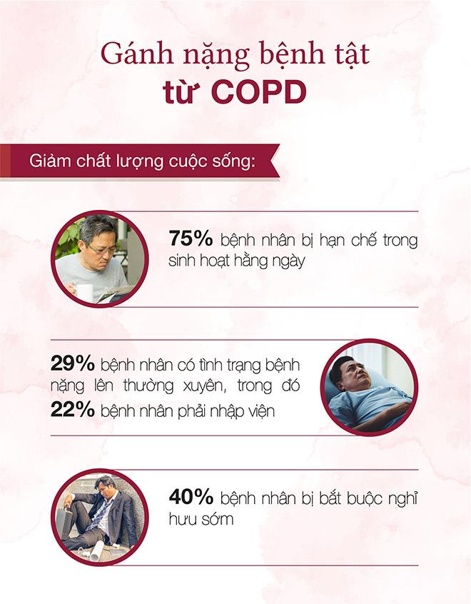 Tìm hiểu về xu hướng điều trị bệnh phổi tắc nghẽn mạn tính hiện nay - 1