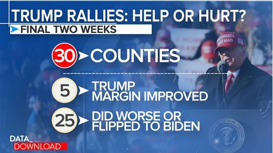 Kết quả bất ngờ ở những nơi ông Trump tổ chức vận động tranh cử hoành tráng - 1