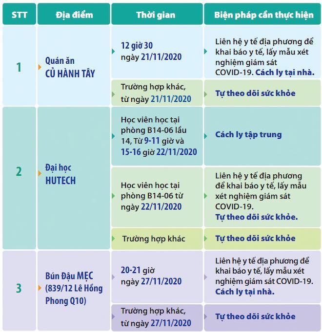 TP.HCM công bố thêm nhiều địa điểm các bệnh nhân COVID-19 từng tới - 1