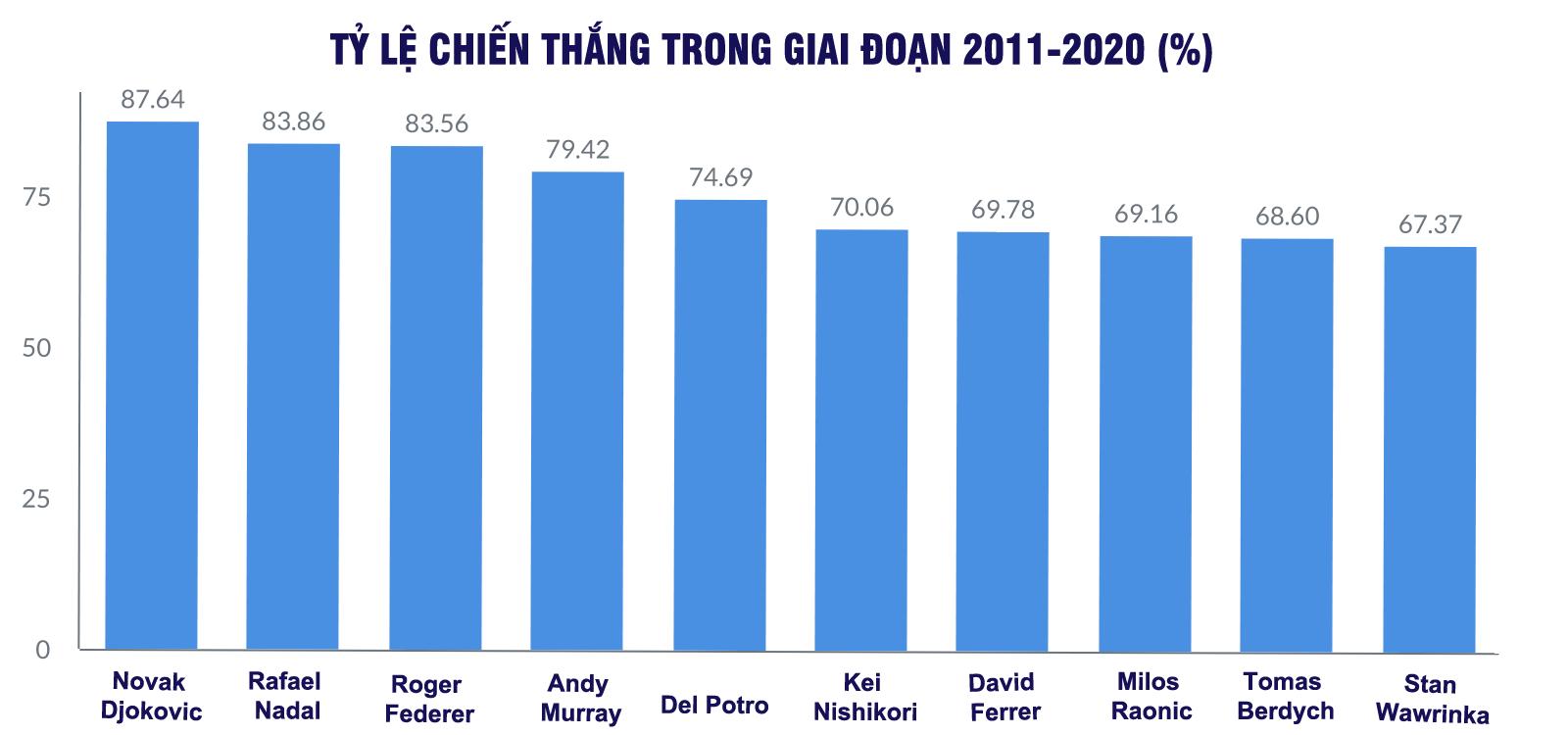 Djokovic: Một thập kỷ vĩ đại, thách thức kỷ lục của Federer - Nadal - 11