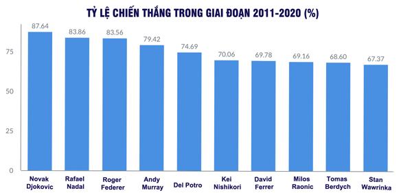 Djokovic: Một thập kỷ vĩ đại, thách thức kỷ lục của Federer - Nadal - 12