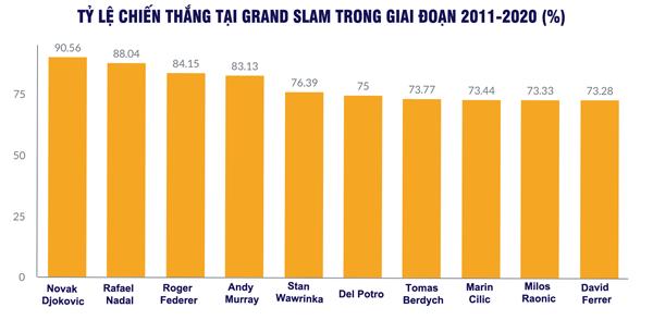 Djokovic: Một thập kỷ vĩ đại, thách thức kỷ lục của Federer - Nadal - 14