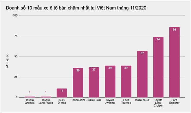"""Top 10 mẫu xe ô tô có doanh số """"bết bát"""" nhất tại Việt Nam tháng 11/2020 - 1"""