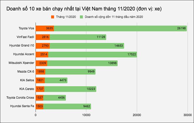 Top 10 xe ô tô bán chạy nhất tại Việt Nam tháng 11/2020 - 1